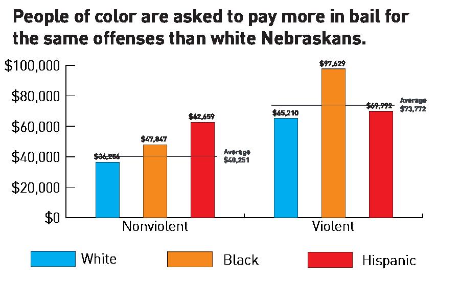 Unequal Justice | ACLU of Nebraska