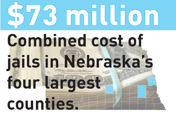 Image text: $73 million: combined cost of jails in Nebraska's four largest counties.