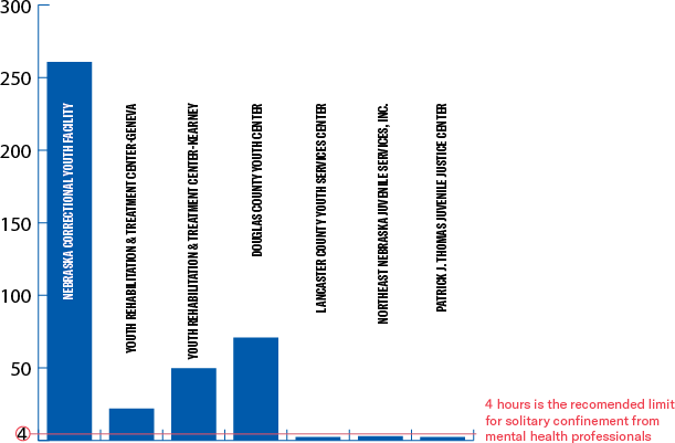 Bar chart showing average use of solitary in many Nebraska facilities is high above the four hour recomendation from mental health professionals.