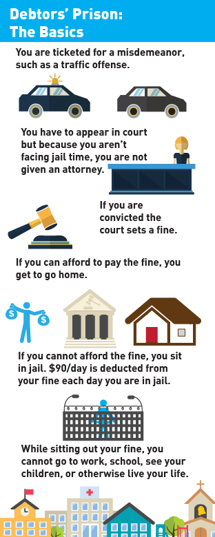 how debtors prisons work infographic