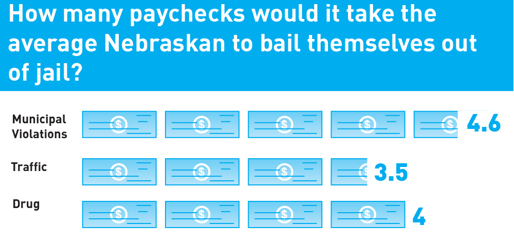 chart showing number of paychecks it takes the average pretrial detainee to bail out