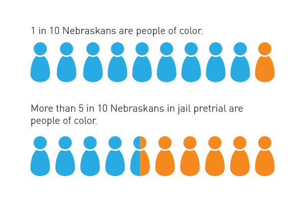 bar graph of racial disparities in pretrial population