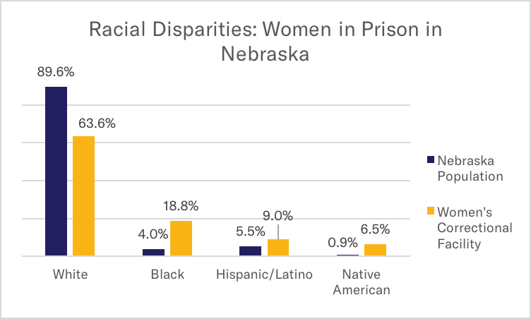 Graph: Racial Disparities Women in Prison in Nebraska