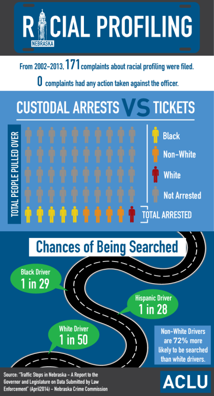 Racial Profiling Infographic