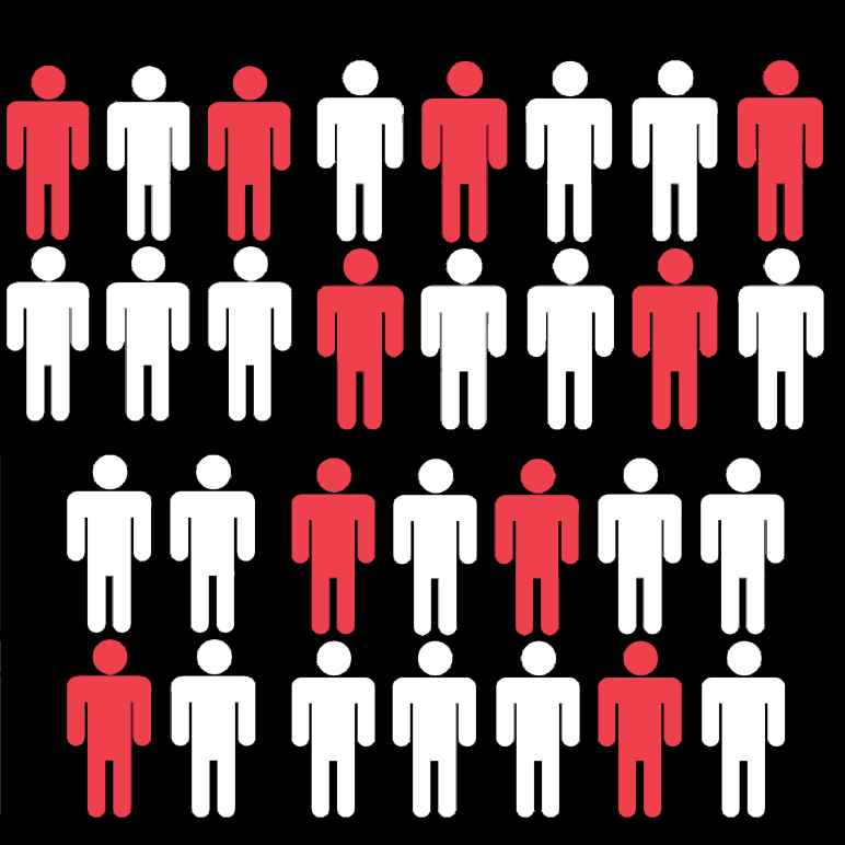 Graphic shows 30 stick figures. 10 are red, 20 are white in front of a black background.