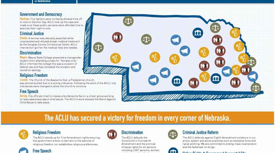 for over 50 years in nebraska the aclu has worked in courts legislatures and communities to protect the constitutional and individual rights of all
